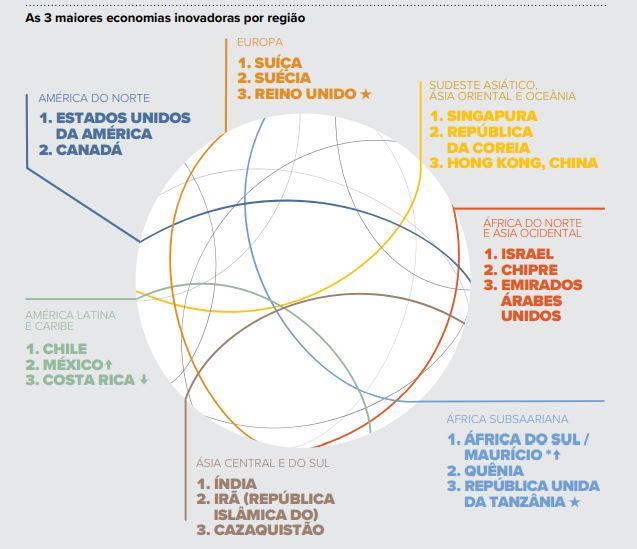 Índice Global de Inovação